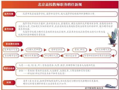 北京出新规:市属高校教师职称不再实行终身制