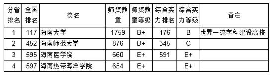 2018海南省大学教师数量排行榜阿默相簿