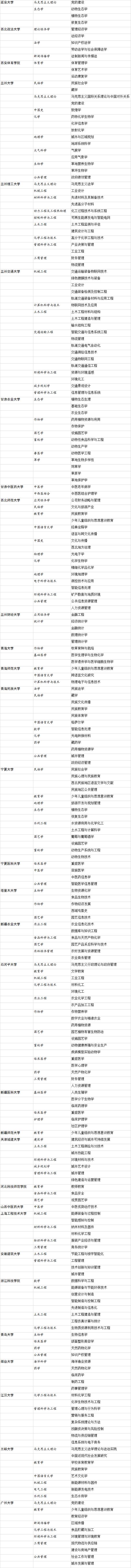 教育部公布高校自设二级学科和交叉学科名单