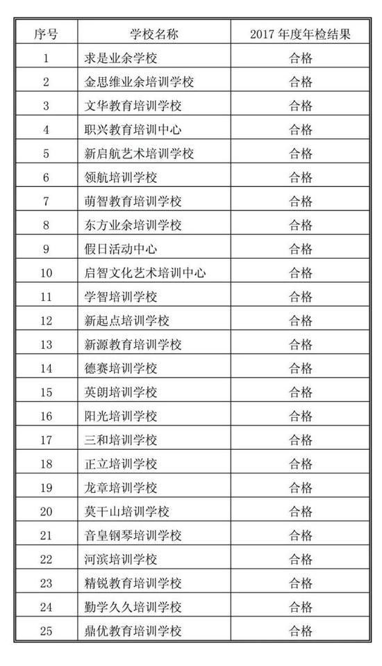 浙江湖州颁布民办私塾年检效验 这些学堂分歧格