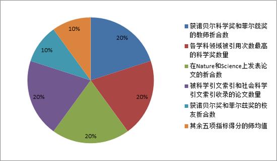 软科世界大学学术排名各项指标与权重