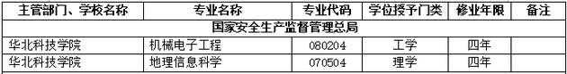 2018年华北科技学院新增本科专业名单