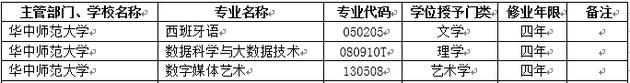 2018年华中师范大学新增本科专业名单