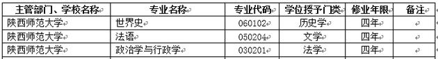 2018年陕西师范大学新增本科专业名单