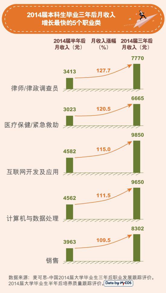 bob娱乐:大学生毕业三年后月收入上涨82% 近六成获晋升