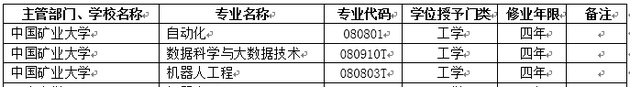 2018年中国矿业大学新增本科专业名单