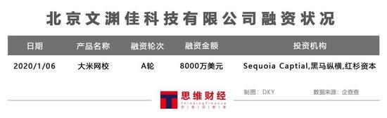 图——北京文渊佳科技有限公司融资状况(来源:企查查)