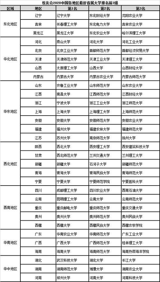 南昌大学排名_南昌大学