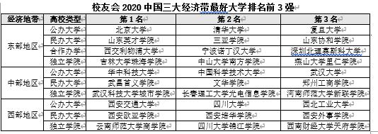 2020中国各经济带最好大学排名 北大华中科大西交雄居第一