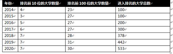 中国大陆高校领跑泰晤士高等教育