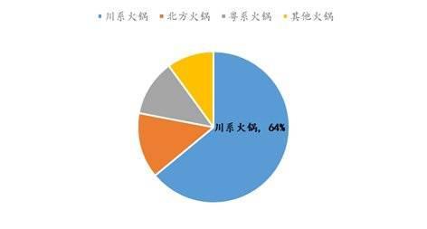 川味火锅门店数量占比达64%,资料来源:渠道网,国泰君安证券研究