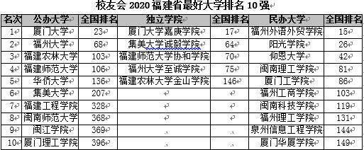 校友会2020福建省大学排名 厦门大学第一