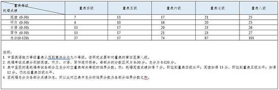 托福iBT考试成绩对接中国英语能力等级量表研究结果 教育部考试中学提供