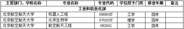 2018年北京航空航天大学新增本科专业名单