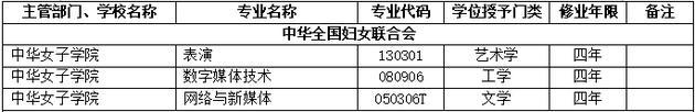 2018年中华女子学院新增本科专业名单