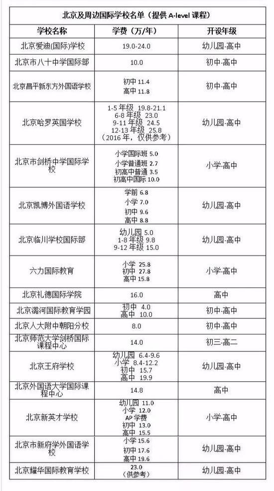 (本表为国际学校家长圈特制,转载请注明出处,按首字母顺序排列,仅供参考)