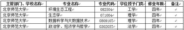 2018年北京师范大学新增本科专业名单