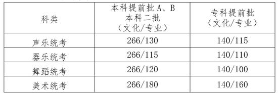 河北2018高考分数线:一本理511文559