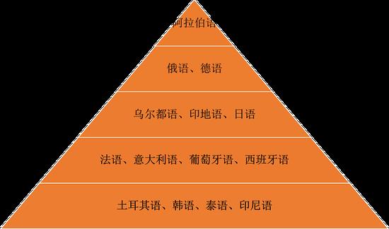 网友整理的小语种专业难度排行榜,由高到底难度降低