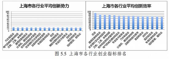 来源:中国上市公司创新指数报告2019