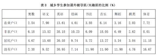 资料来源:中国教育追踪调查(CEPS)2013-2014年基线数据