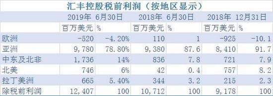 图表数据来源:汇丰控股财报