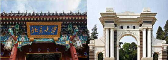 图(左)为北京大学,图(右)为清华大学 图片来自:互联网