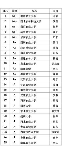 武书连2021中国大学学科门类排行榜公布