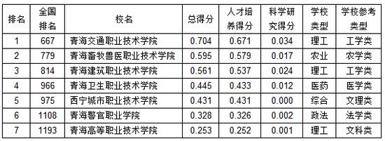 武书连20210青海省下职业高中专综开气力排止榜