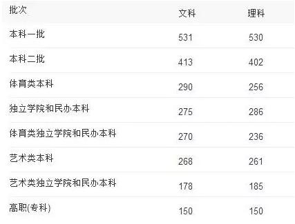 吉林省2015年普通高考录取分数线:
