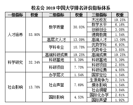2000年大学排行榜_2019中国大学排行1200强:北大连续12年夺冠
