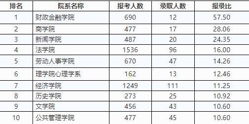 △2017年全国统考硕士研究生报名录取统计(学术型学位)