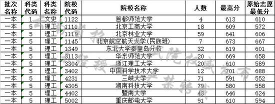 云南省2019年7月22日高考录取日报