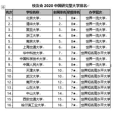 校友会2020【外】国【研讨】型【年夜】【教】排名【宣布】 【地】津【年夜】【教】前十
