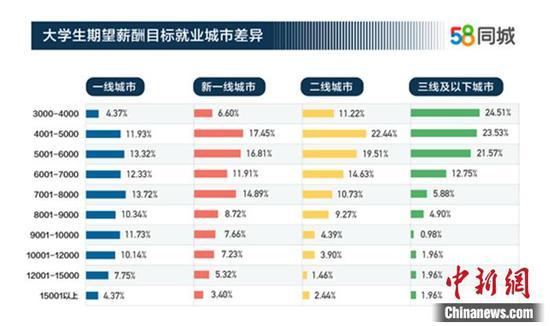 大学生期望薪资在不同的城市里有差异。图片来源:58同城