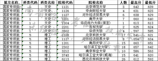 云南省2019年7月14日高考录取日报