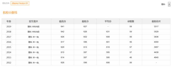 西安電子科技大學歷年在天津的錄取分數線
