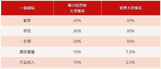 2020年泰晤士新兴经济体大学排名揭晓 中国高校继续领跑