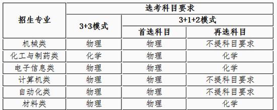 《【无极2娱乐开户】南京理工大学2021年高校专项计划招生简章》
