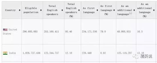 印度英语speaker数据,来源于维基百科
