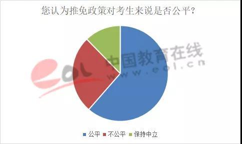 数据来源:中国教育在线