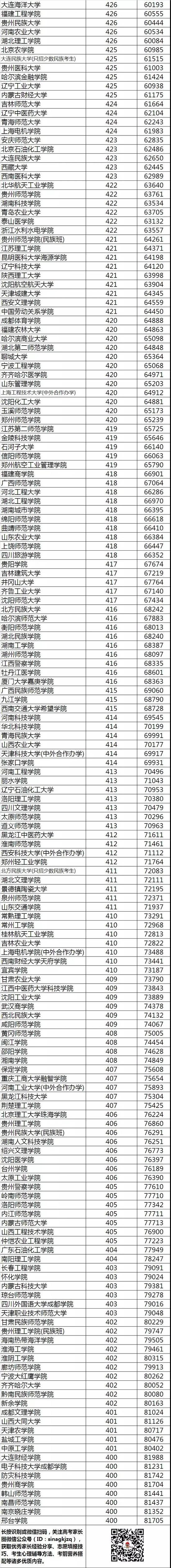 不同分数段考生可报考的高校盘点(贵州)
