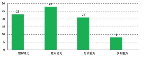 2019 年北京市高考理综生物重在考查理解和应用能力