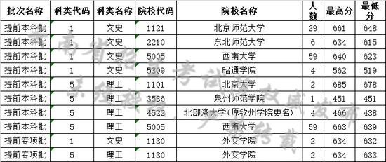 云南省2019年7月12日高考录取日报