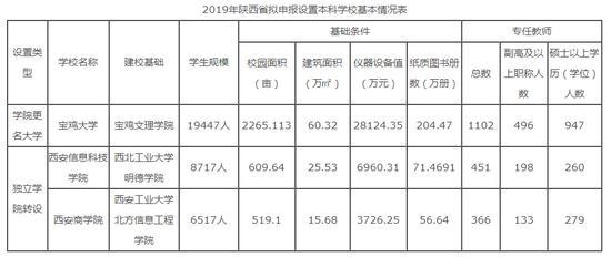 """陝西省教育廳公示:寶雞文理學院拟更名""""寶雞大學"""""""