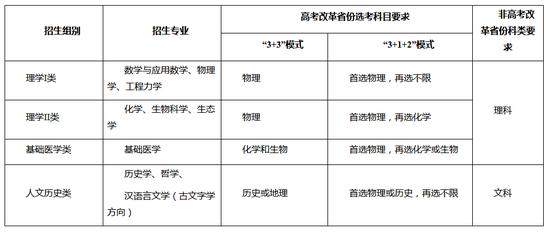 浙江大学2021年强基计划招生简章发布