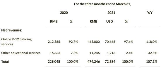一起教育科技披露2021Q1财报:营收4.74亿元 同比增长107.1%
