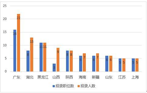 10月30日 无人报考职位数地区分布情况情况