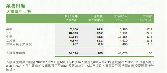 圖源:中國楓葉教育集團有限公司2021年中期報告