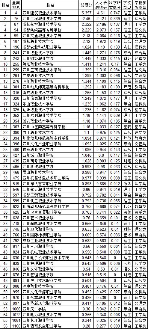 武书连20210四川省下职业高中专综开气力排止榜